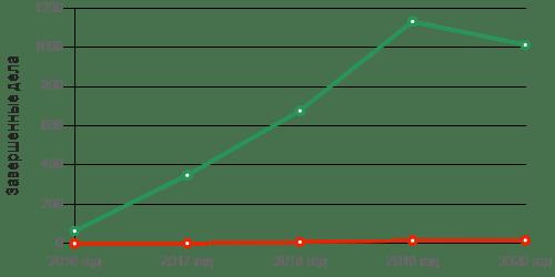 статистика банкротства в Н. Новгороде
